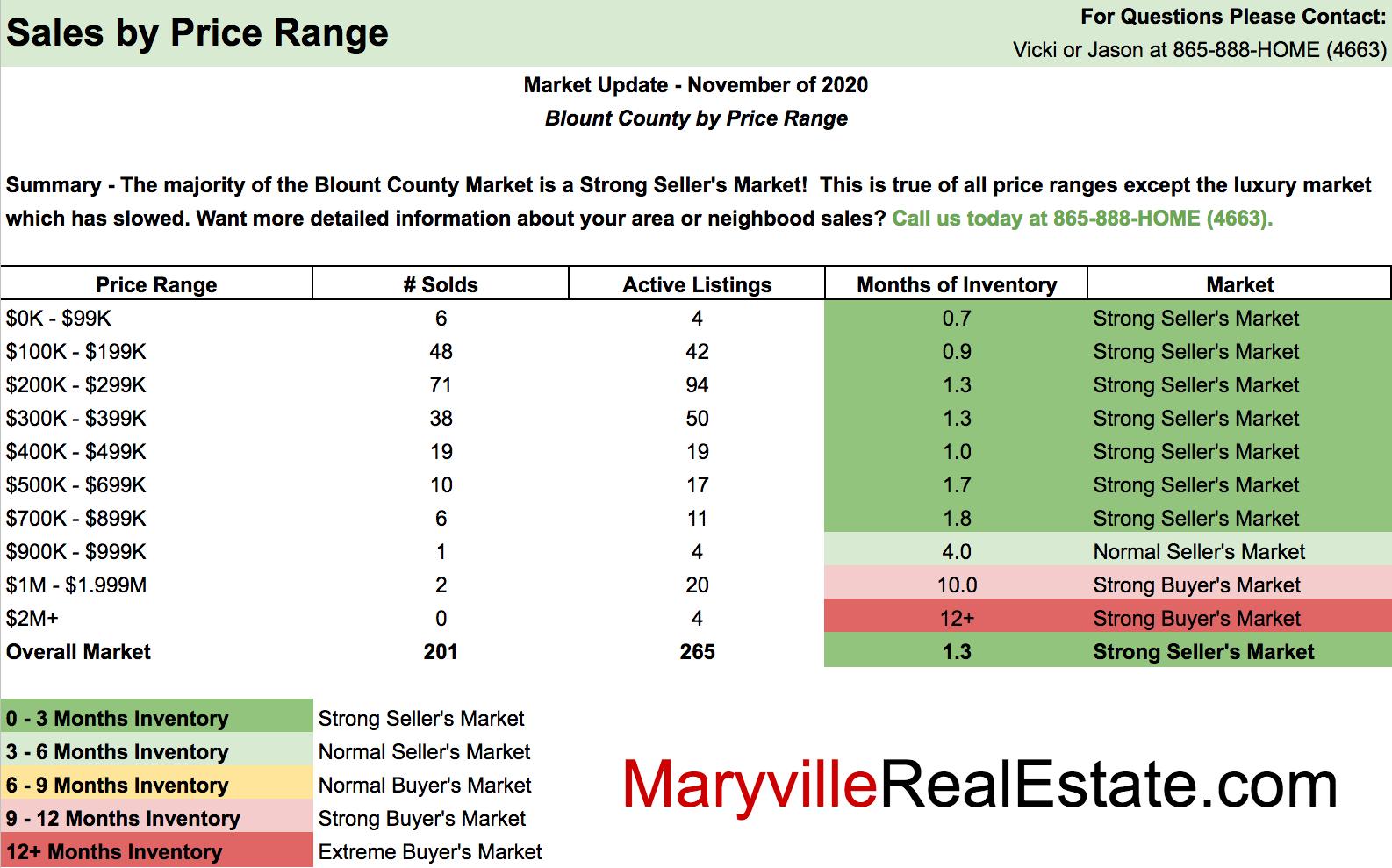 November 2020 Maryville Real Estate Market Update